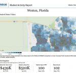 Weston market report