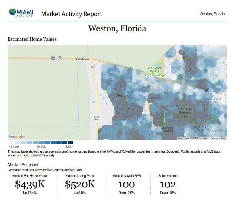 Weston Market Report -April 5th 18